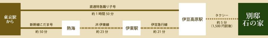 東京駅よりお越しの場合